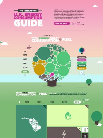 The Interactive UK Energy Consumption Guide Thumbnail Preview