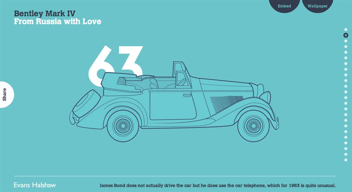 BOND: 007 Cars Evolution Website Screenshot