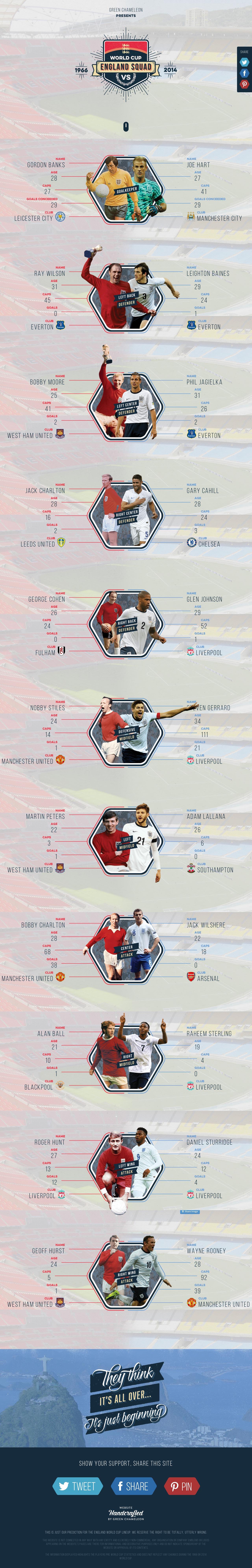 England's World Cup Squad – 1966 vs 2014 Website Screenshot