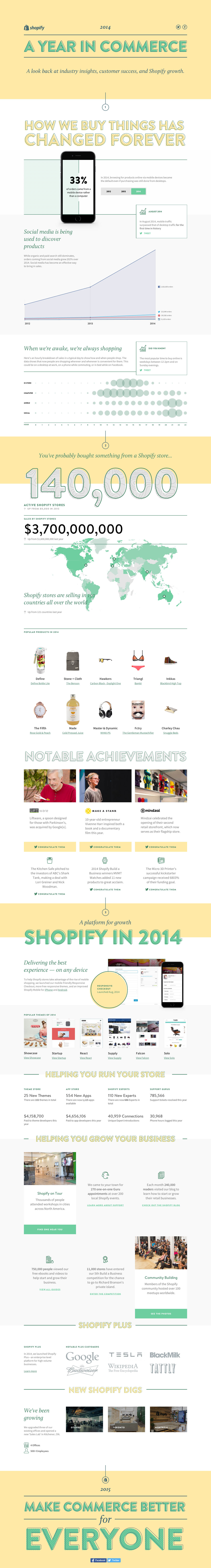 Shopify 2014 Year in Review Website Screenshot