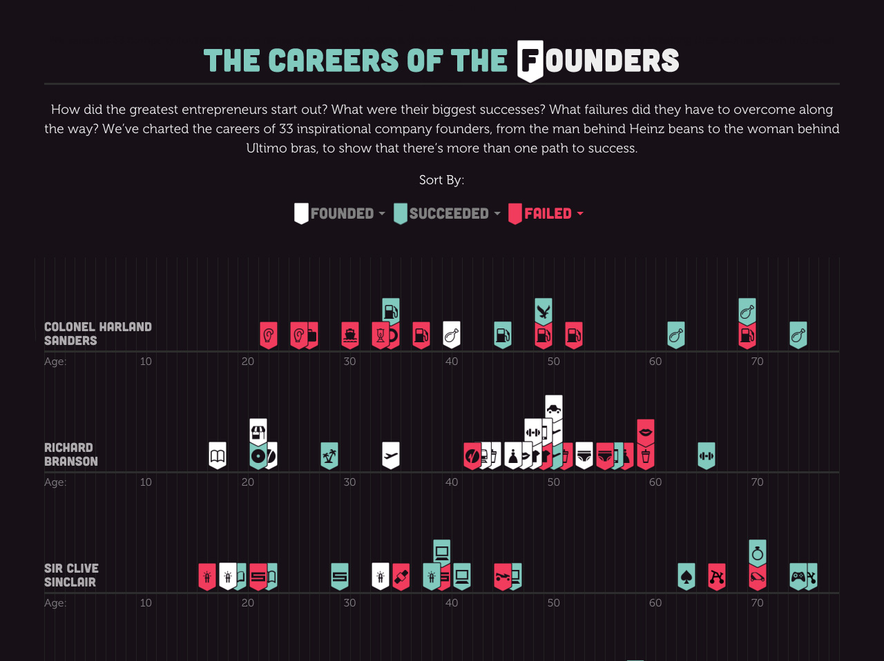 The Careers of the Founders Website Screenshot