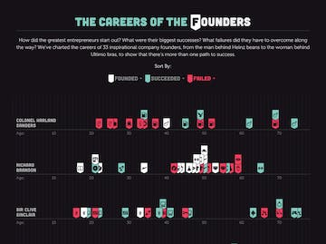 The Careers of the Founders Thumbnail Preview
