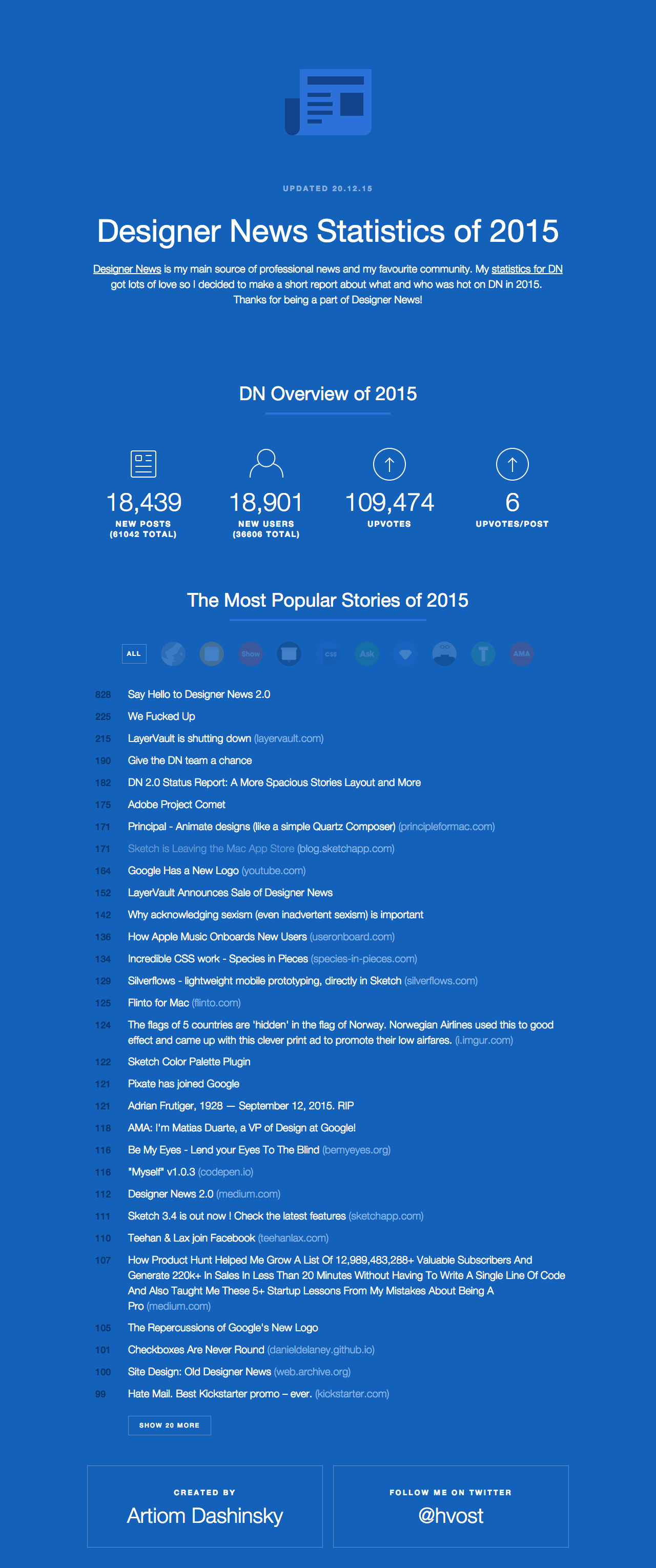 Designer News Statistics of 2015 Website Screenshot
