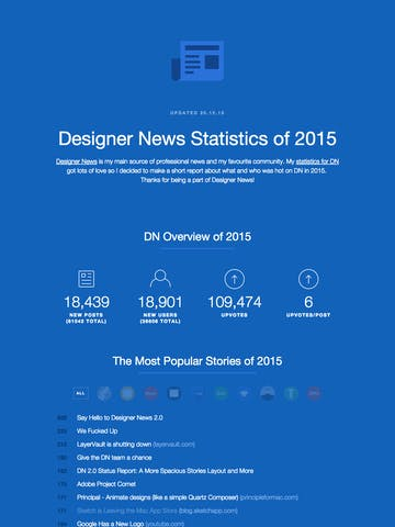Designer News Statistics of 2015 Thumbnail Preview