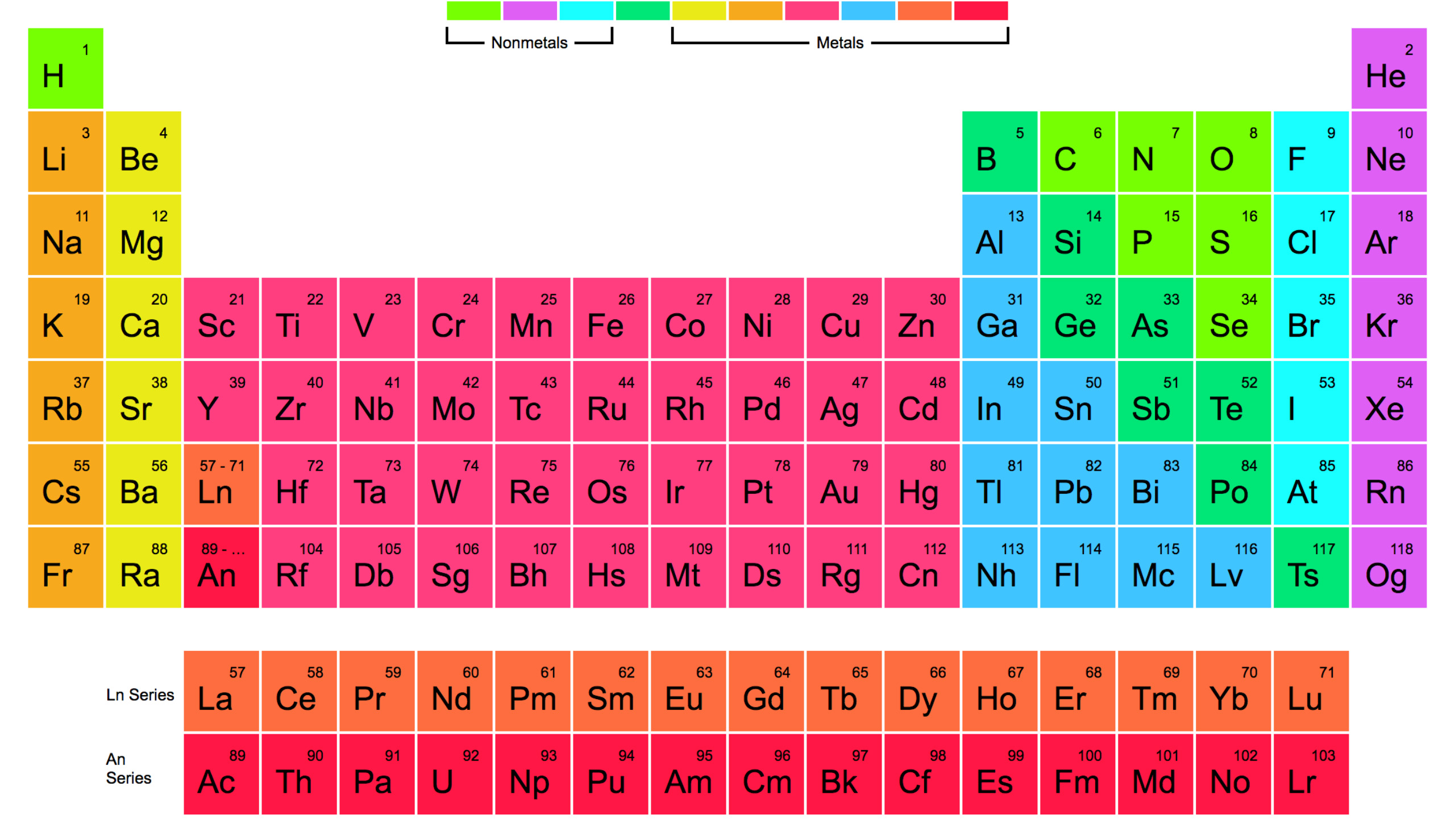 The Periodic Table Of Elements Website Screenshot