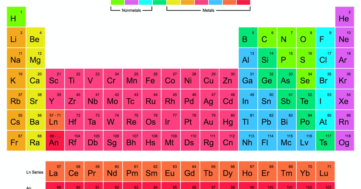The Periodic Table Of Elements One Page Website Award