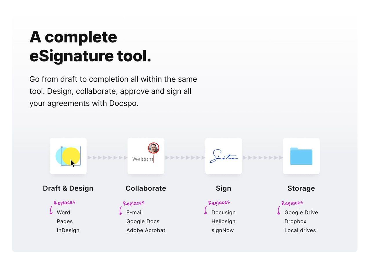 How It Works - Docspo Screenshot