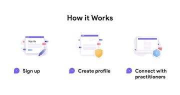 How It Works examples in Landing Pages