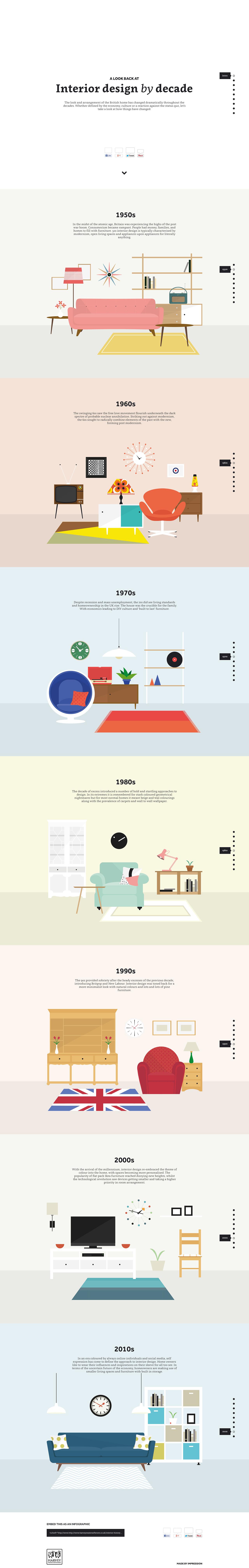 Interior Design By Decade Most Loved Website Award