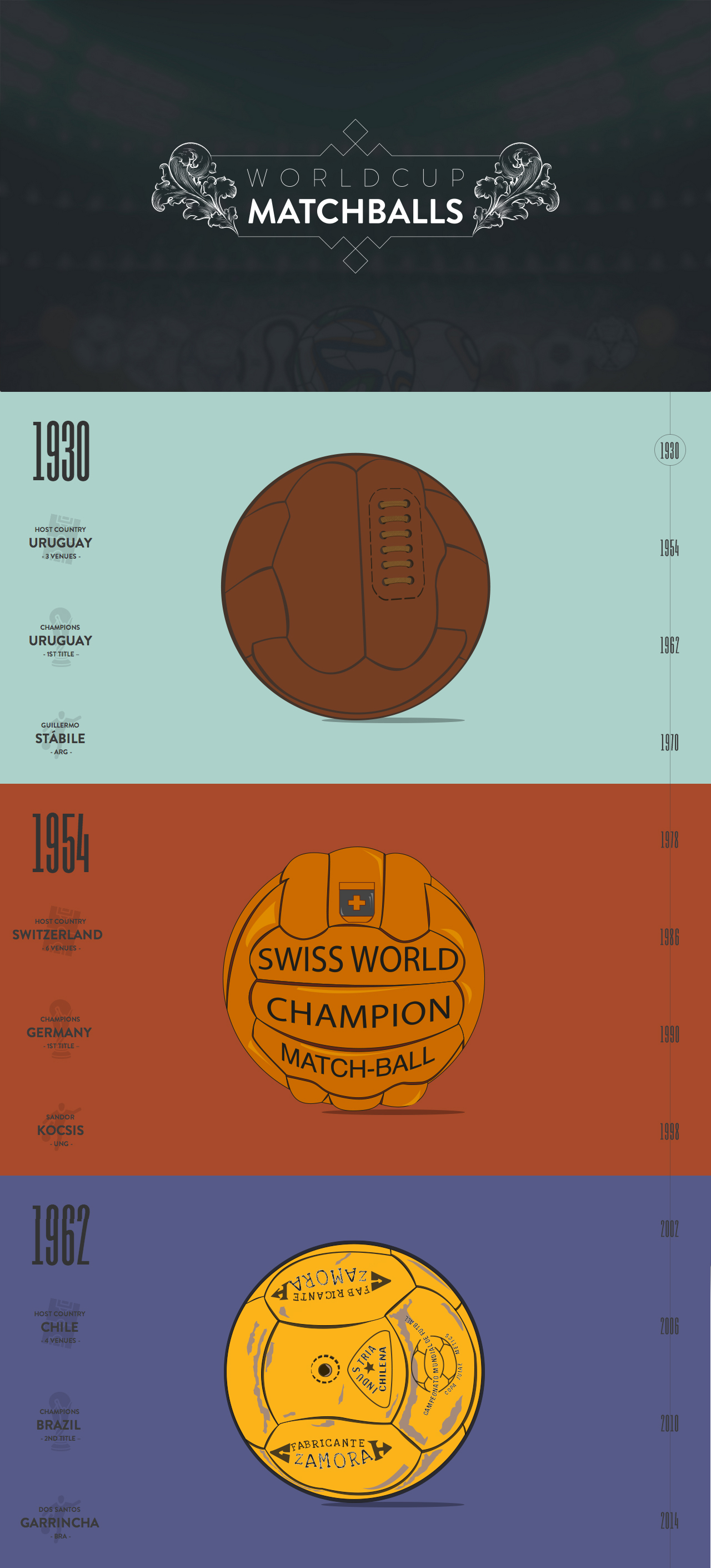 World Cup Match Balls Website Screenshot