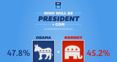 Who WIll Be President? Thumbnail Preview
