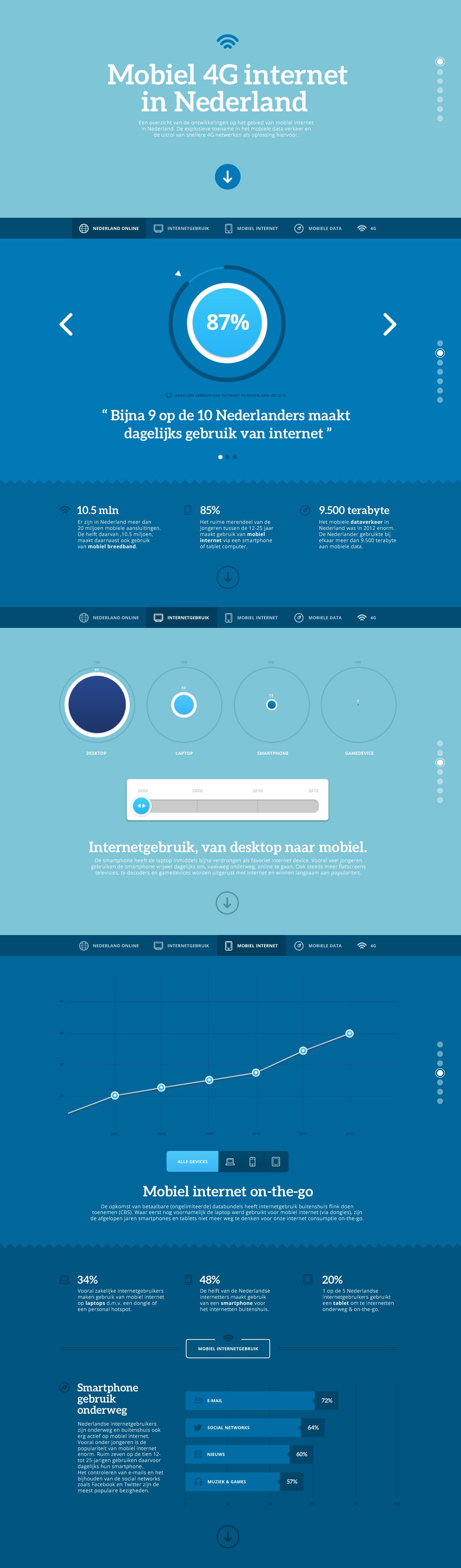 Mobiel 4G internet in Nederland Website Screenshot