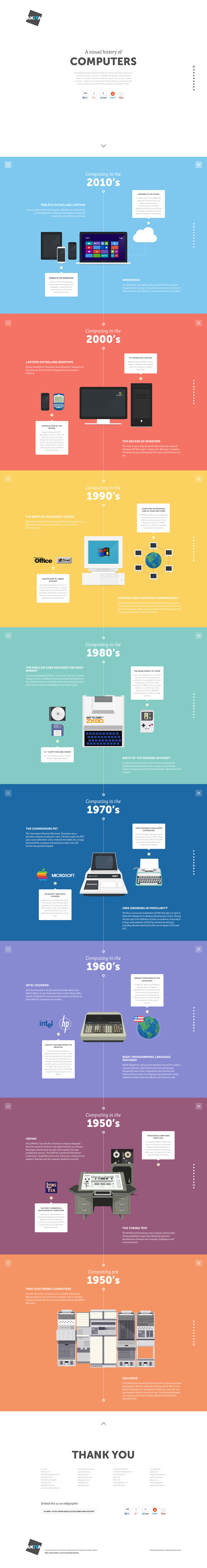 A visual history of computers Website Screenshot