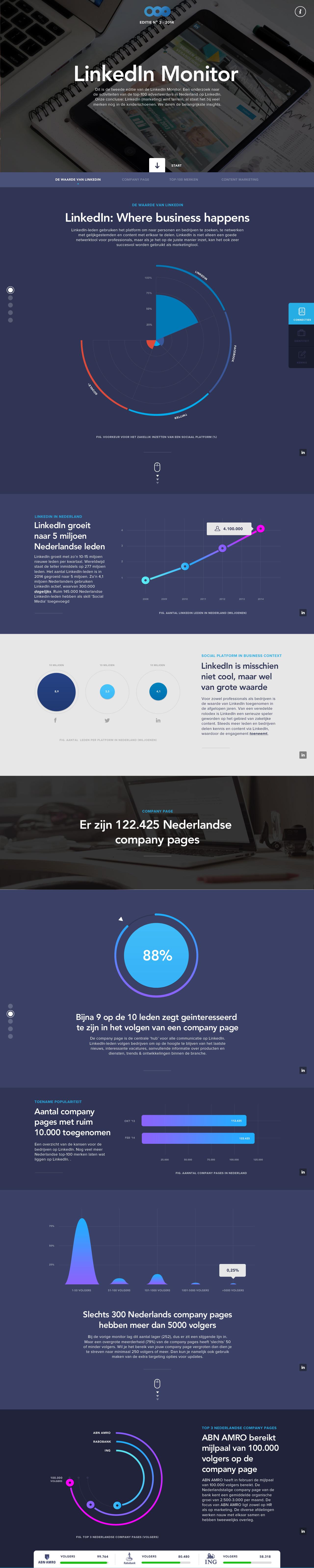 LinkedIn Monitor Website Screenshot